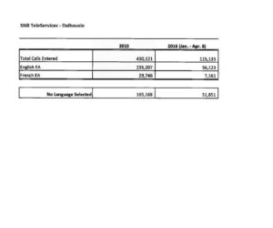 RTI 3 - SNB Call Selection